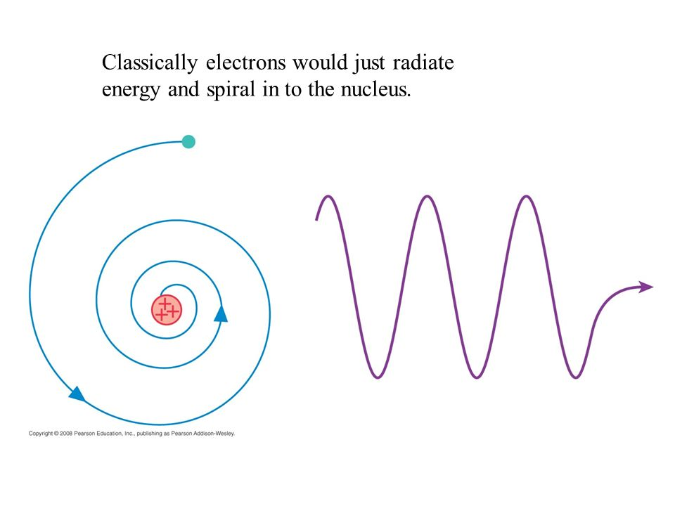 Classically electrons would just radiate energy and spiral in to the nucleus.