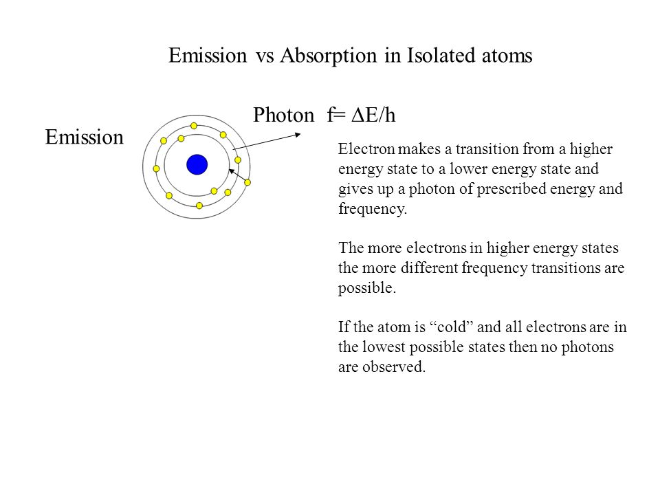 Emission vs Absorption in Isolated atoms Photon f=  E/h Electron makes a transition from a higher energy state to a lower energy state and gives up a photon of prescribed energy and frequency.