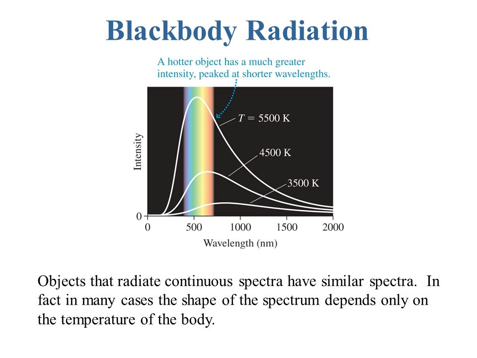 Blackbody Radiation Objects that radiate continuous spectra have similar spectra.