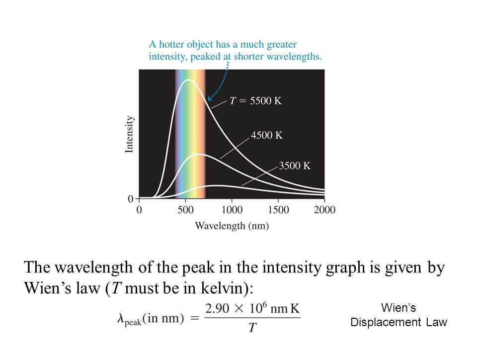The wavelength of the peak in the intensity graph is given by Wien's law (T must be in kelvin): Wien's Displacement Law