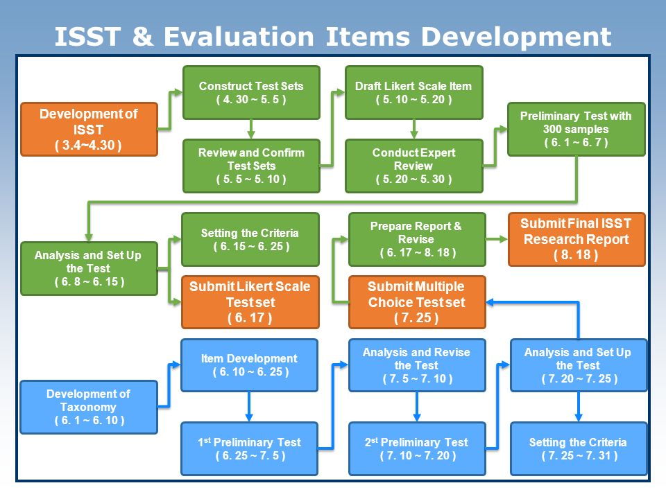 ISST & Evaluation Items Development Construct Test Sets ( 4.