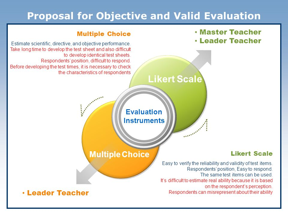 Proposal for Objective and Valid Evaluation Multiple Choice Estimate scientific, directive, and objective performance.