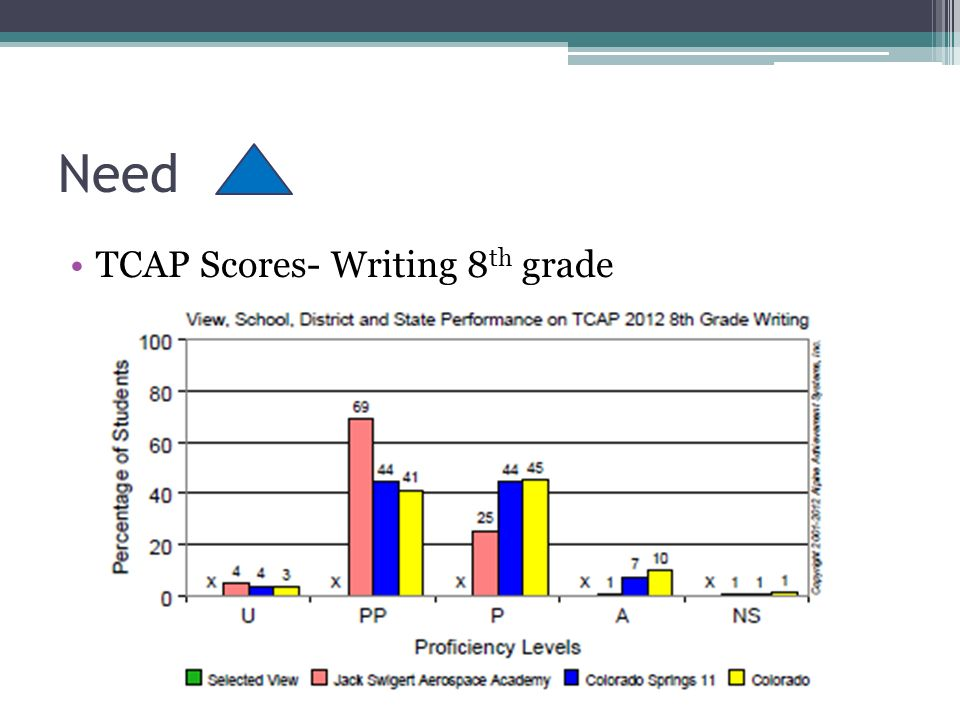 TCAP Scores- Writing 8 th grade Need