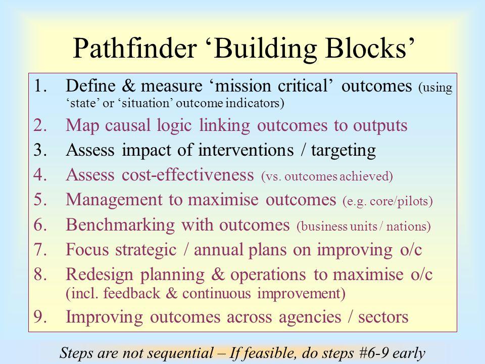 PATHFINDER Mission Results For New Zealanders Agenda WG4 1