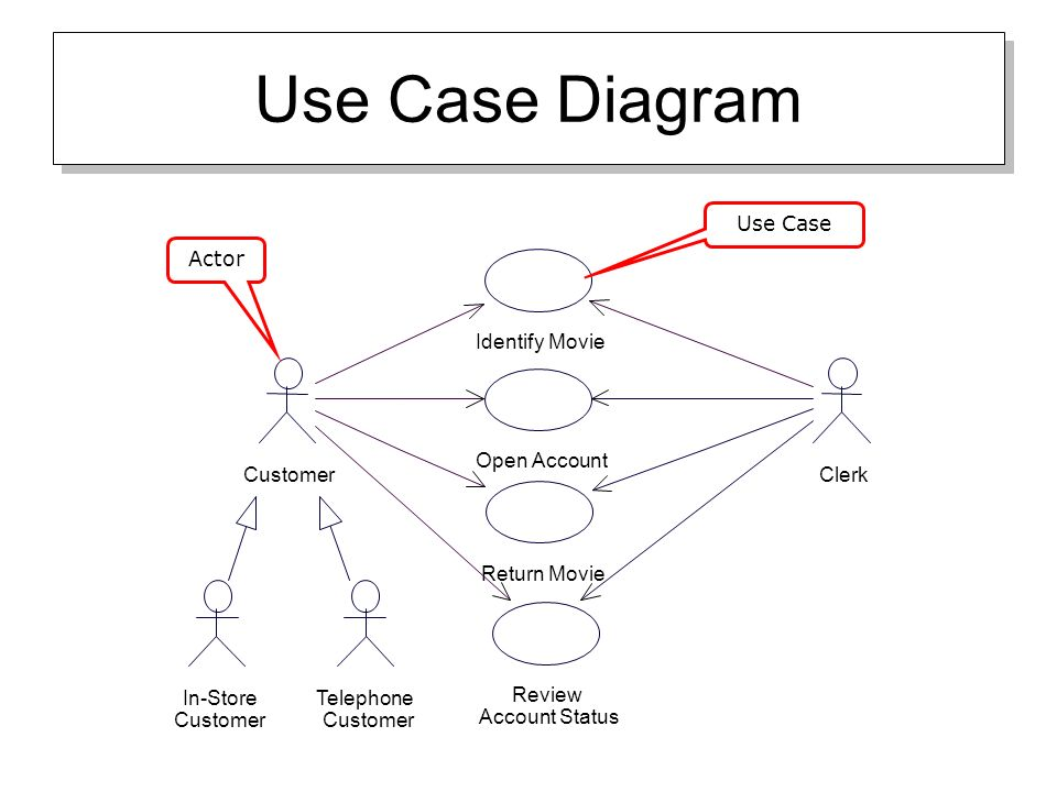 Uml overview uml diagrams to be covered class diagrams use case 11 use case diagram telephone customer in store customer clerk identify movie open account return movie customer review account status actor use case ccuart Images