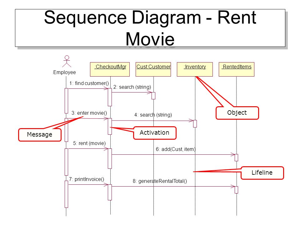 Uml overview uml diagrams to be covered class diagrams use case 15 sequence ccuart Image collections