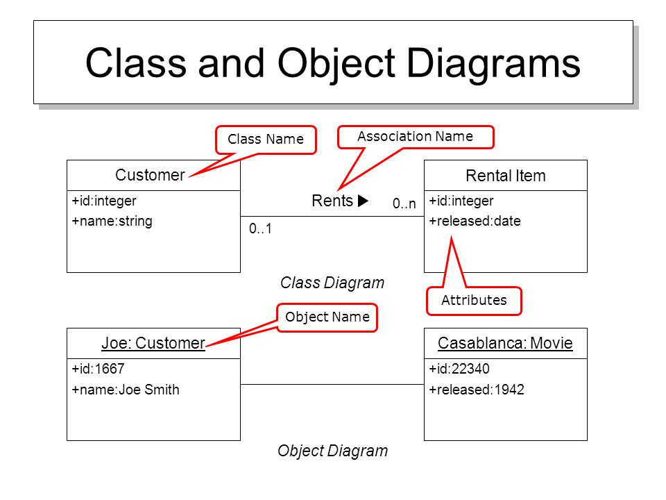 Uml overview uml diagrams to be covered class diagrams use case 8 class ccuart Image collections