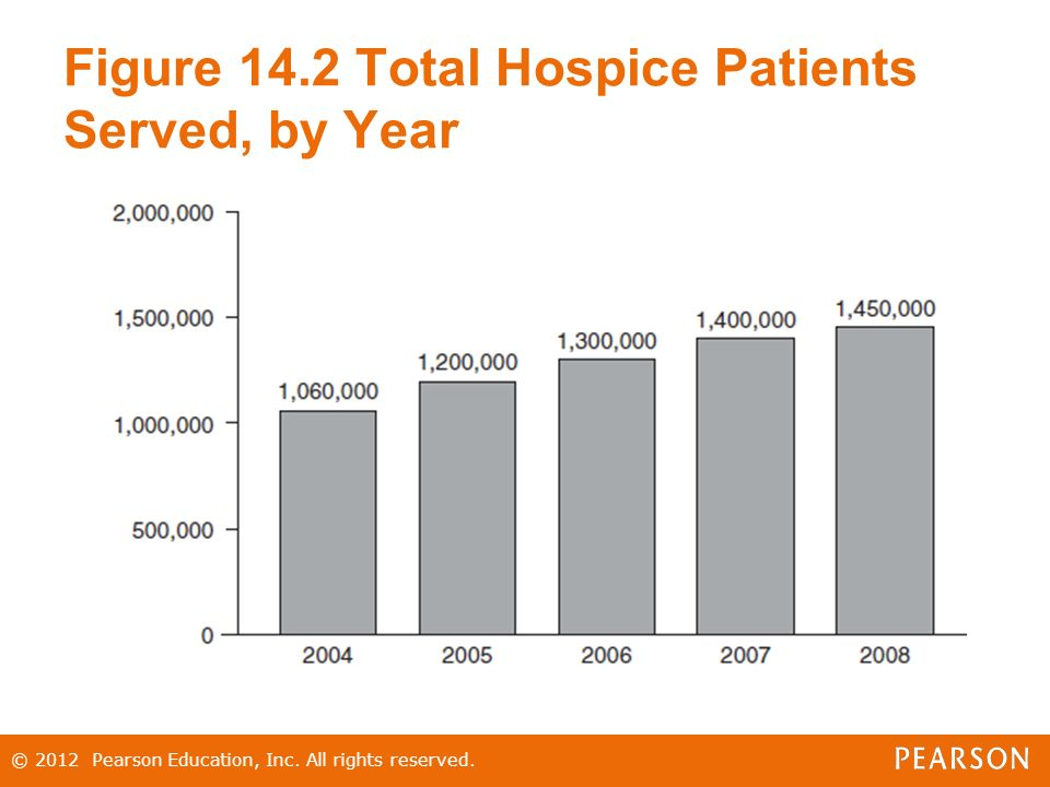 Figure 14.2 Total Hospice Patients Served, by Year © 2012 Pearson Education, Inc.