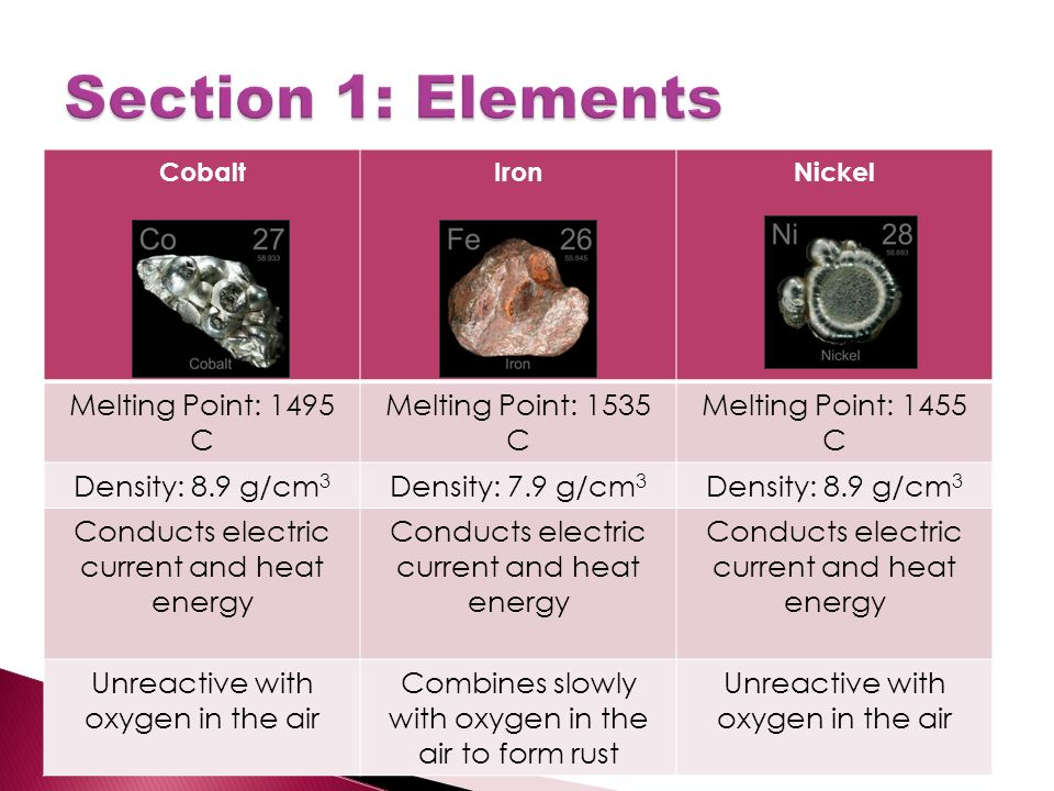 CobaltIronNickel Melting Point: 1495 C Melting Point: 1535 C Melting Point: 1455 C Density: 8.9 g/cm 3 Density: 7.9 g/cm 3 Density: 8.9 g/cm 3 Conducts electric current and heat energy Unreactive with oxygen in the air Combines slowly with oxygen in the air to form rust Unreactive with oxygen in the air