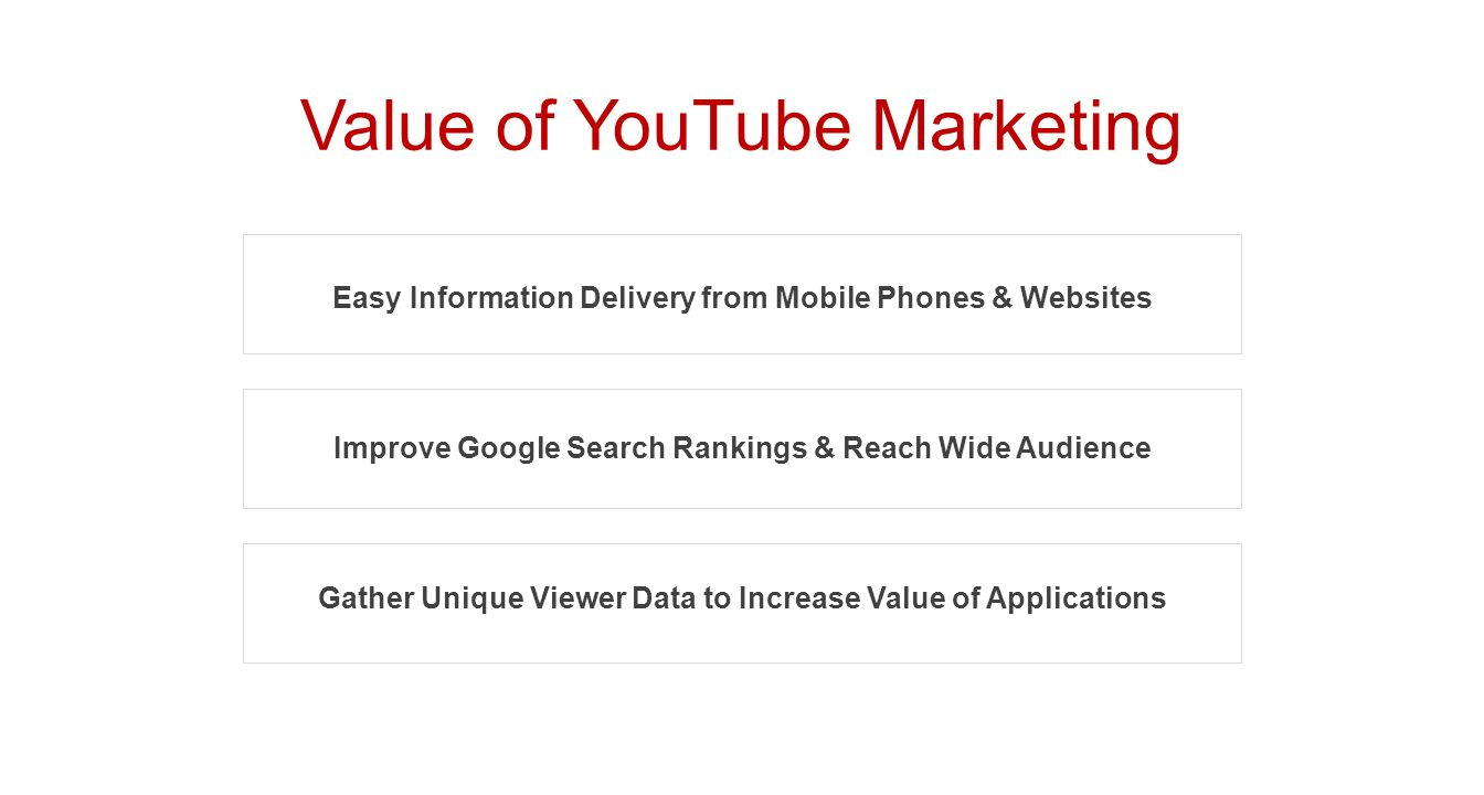 Value of YouTube Marketing Easy Information Delivery from Mobile Phones & Websites Improve Google Search Rankings & Reach Wide Audience Gather Unique Viewer Data to Increase Value of Applications