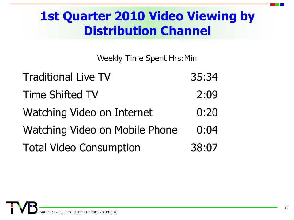 1st Quarter 2010 Video Viewing by Distribution Channel 13 Weekly Time Spent Hrs:Min Source: Nielsen 3 Screen Report Volume 8 Traditional Live TV35:34 Time Shifted TV2:09 Watching Video on Internet0:20 Watching Video on Mobile Phone0:04 Total Video Consumption38:07