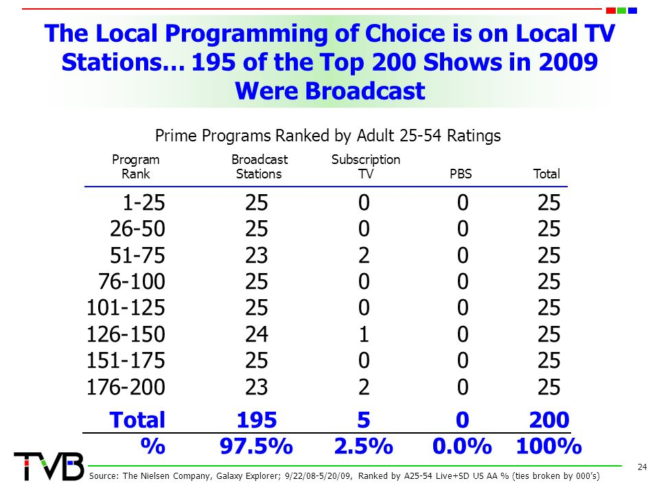 The Local Programming of Choice is on Local TV Stations… 195 of the Top 200 Shows in 2009 Were Broadcast Total %97.5%2.5%0.0% 100% 24 Source: The Nielsen Company, Galaxy Explorer; 9/22/08-5/20/09, Ranked by A25-54 Live+SD US AA % (ties broken by 000's) ProgramBroadcastSubscription RankStationsTV PBS Total Prime Programs Ranked by Adult Ratings
