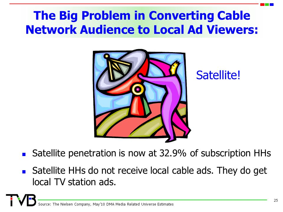 The Big Problem in Converting Cable Network Audience to Local Ad Viewers: Satellite penetration is now at 32.9% of subscription HHs Satellite HHs do not receive local cable ads.