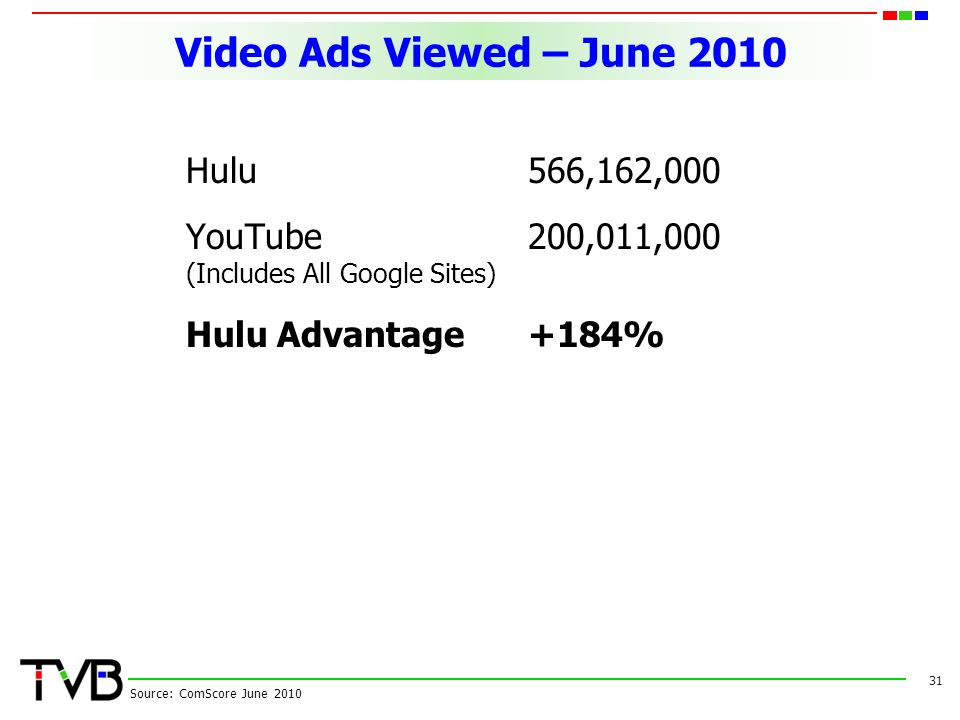 Video Ads Viewed – June 2010 Hulu566,162,000 YouTube200,011,000 (Includes All Google Sites) Hulu Advantage +184% 31 Source: ComScore June 2010