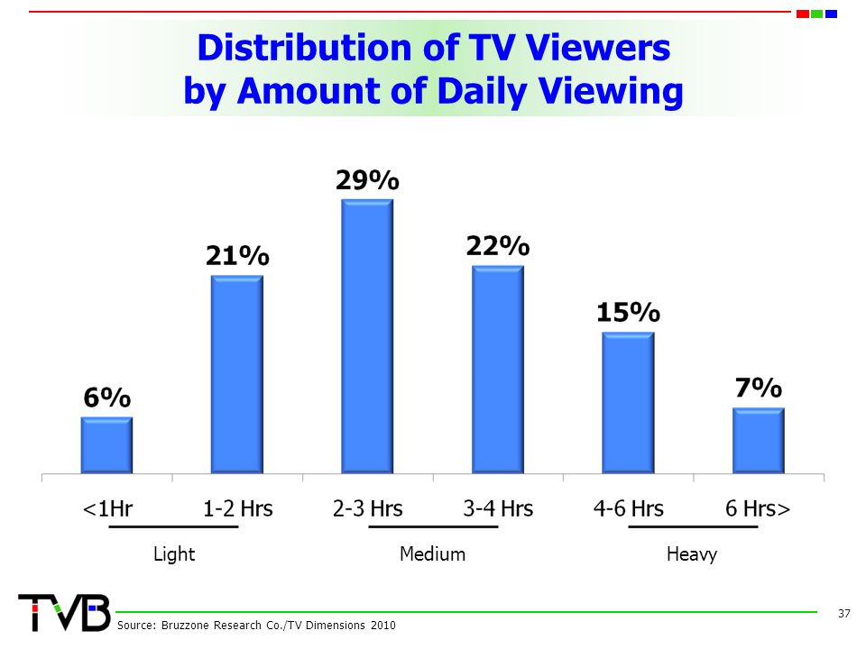 Distribution of TV Viewers by Amount of Daily Viewing 37 Source: Bruzzone Research Co./TV Dimensions 2010 LightMediumHeavy