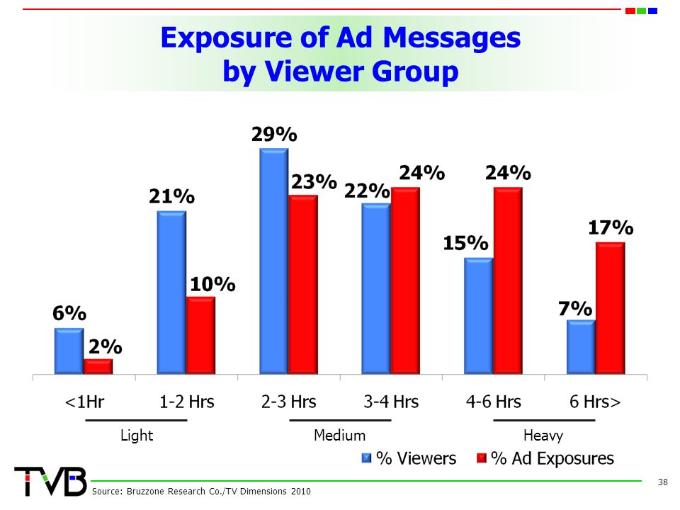 Exposure of Ad Messages by Viewer Group 38 Source: Bruzzone Research Co./TV Dimensions 2010 LightMediumHeavy