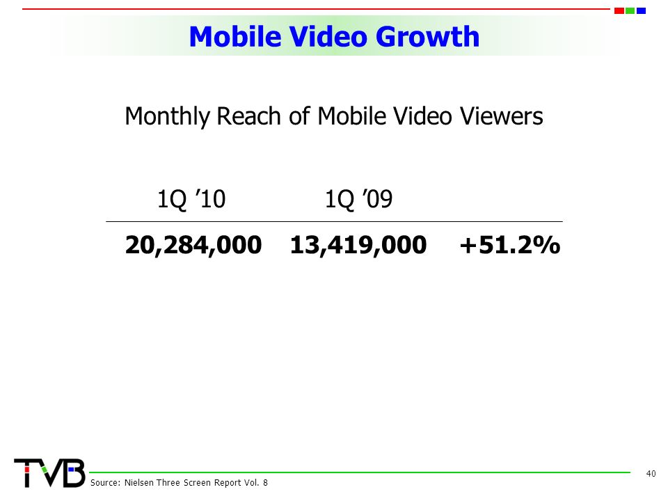 Mobile Video Growth Monthly Reach of Mobile Video Viewers 40 1Q '101Q '09 20,284,00013,419, % Source: Nielsen Three Screen Report Vol.