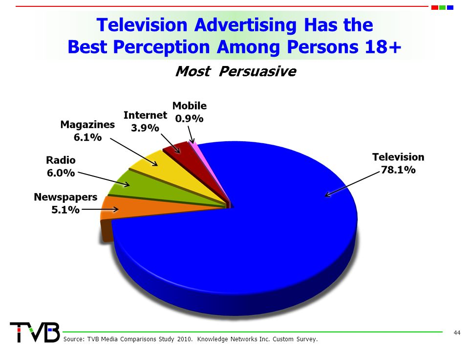 Television Advertising Has the Best Perception Among Persons Source: TVB Media Comparisons Study 2010.