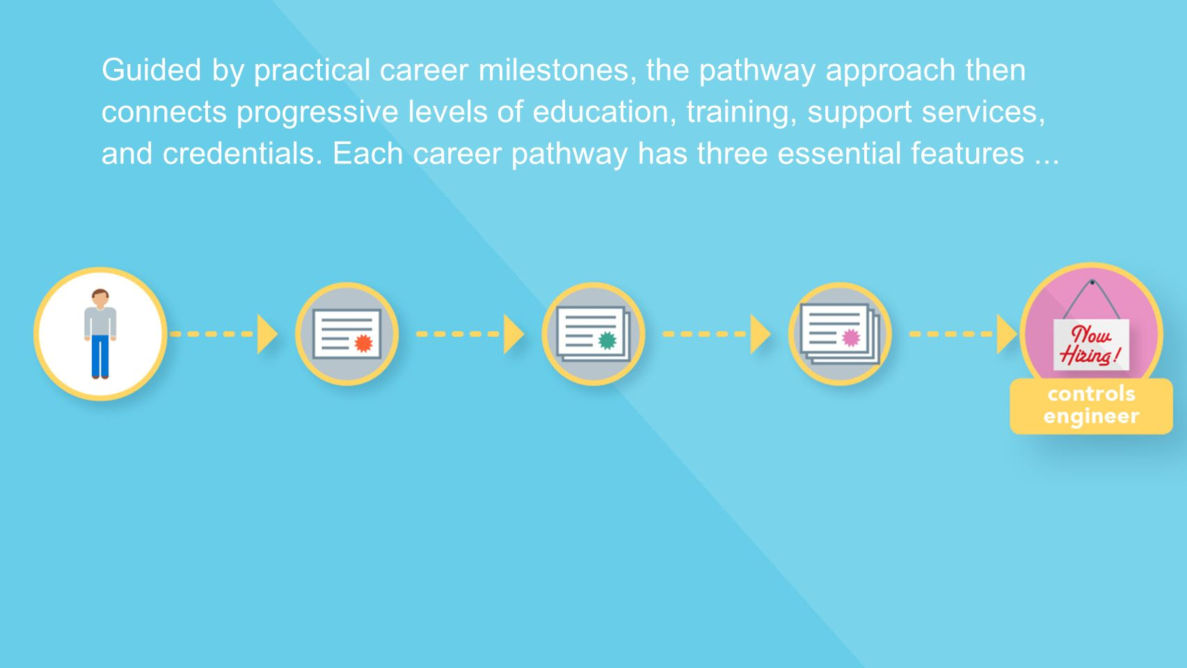 Guided by practical career milestones, the pathway approach then connects progressive levels of education, training, support services, and credentials.