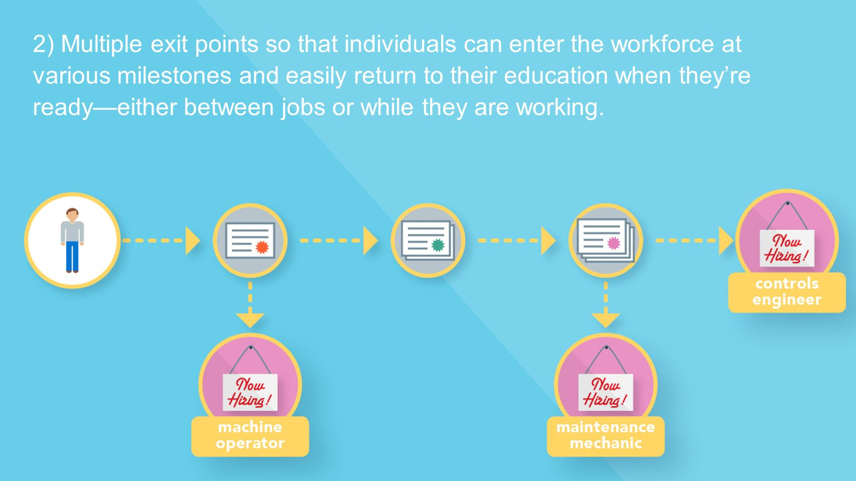 2) Multiple exit points so that individuals can enter the workforce at various milestones and easily return to their education when they're ready—either between jobs or while they are working.