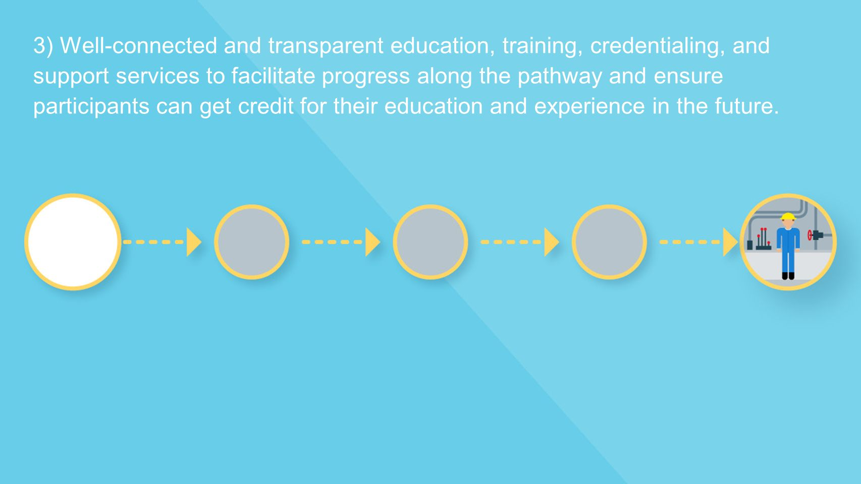 3) Well-connected and transparent education, training, credentialing, and support services to facilitate progress along the pathway and ensure participants can get credit for their education and experience in the future.