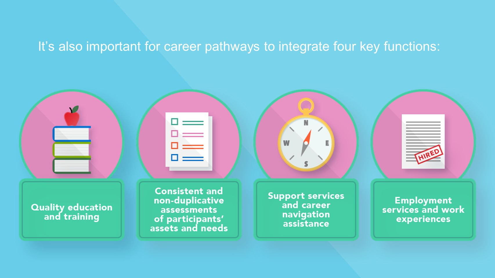 It's also important for career pathways to integrate four key functions: