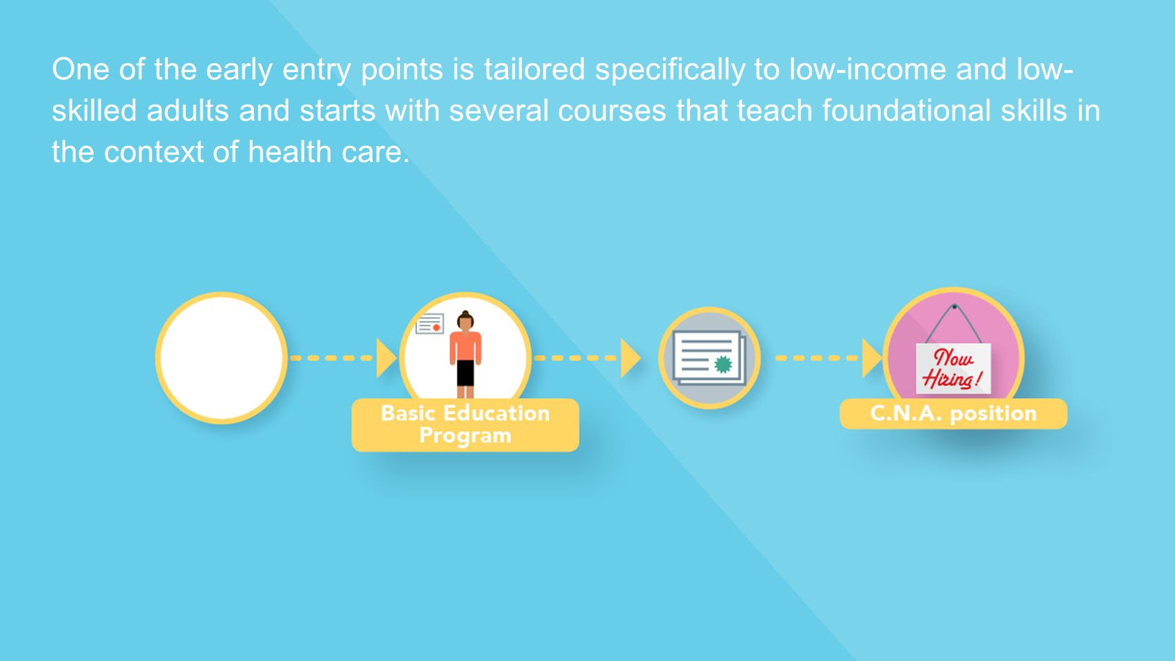 One of the early entry points is tailored specifically to low-income and low- skilled adults and starts with several courses that teach foundational skills in the context of health care.