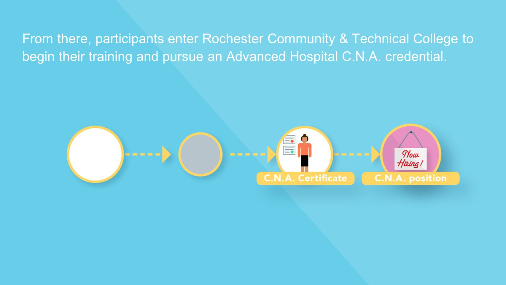From there, participants enter Rochester Community & Technical College to begin their training and pursue an Advanced Hospital C.N.A.
