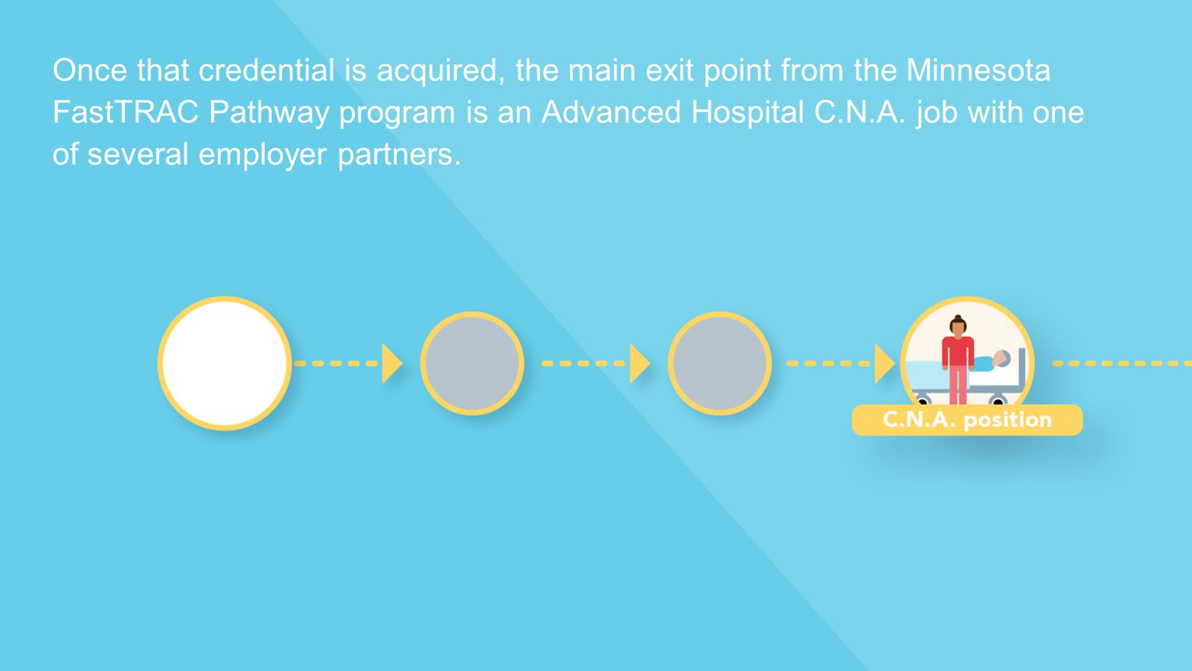 Once that credential is acquired, the main exit point from the Minnesota FastTRAC Pathway program is an Advanced Hospital C.N.A.