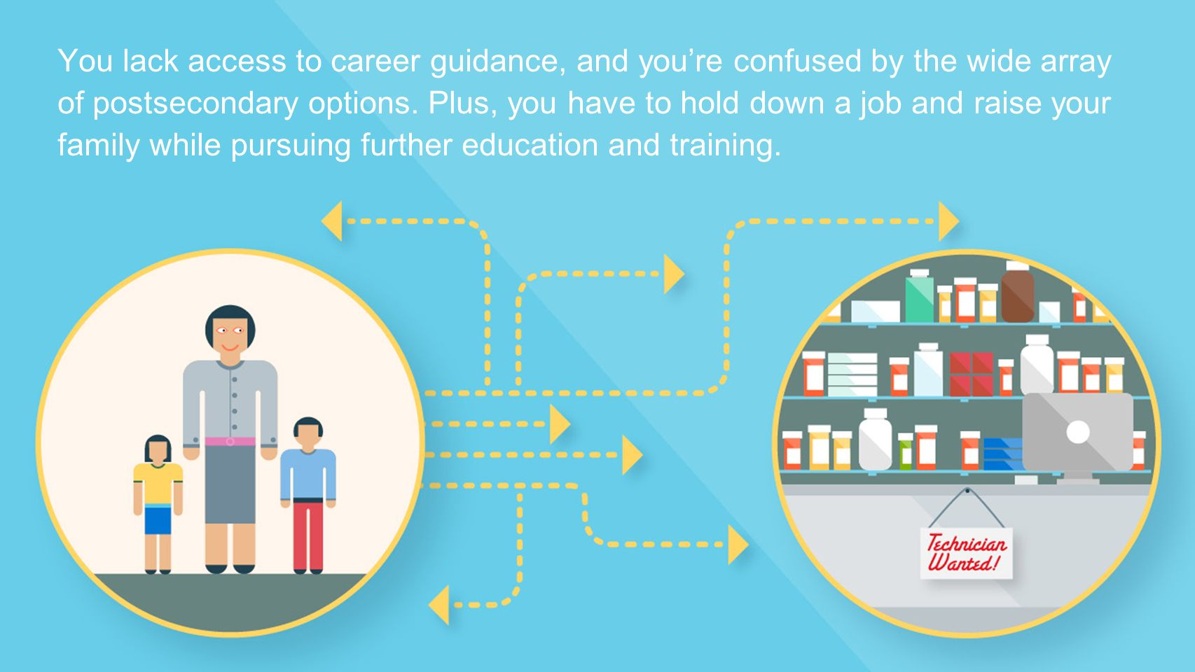 You lack access to career guidance, and you're confused by the wide array of postsecondary options.