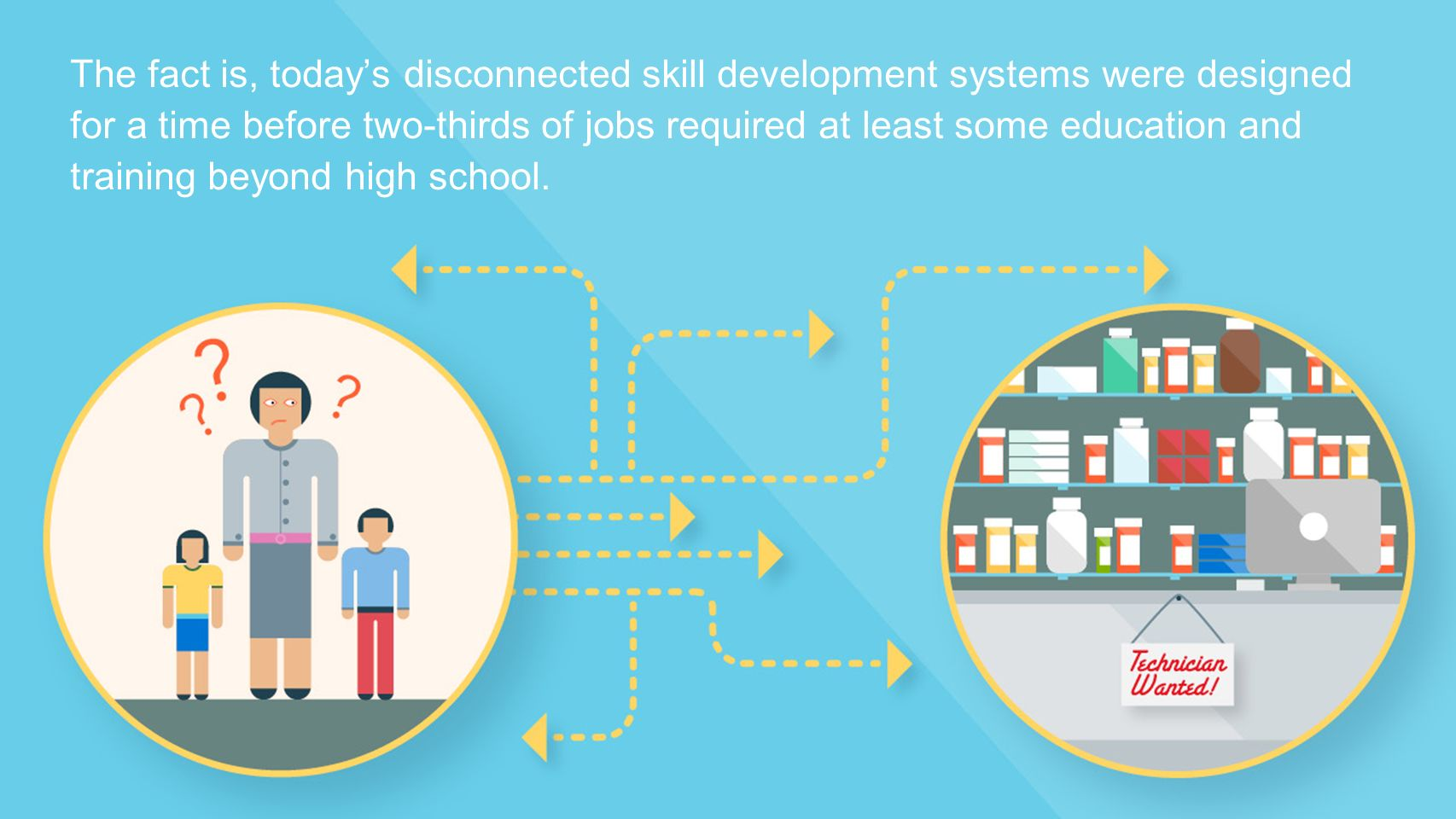The fact is, today's disconnected skill development systems were designed for a time before two-thirds of jobs required at least some education and training beyond high school.