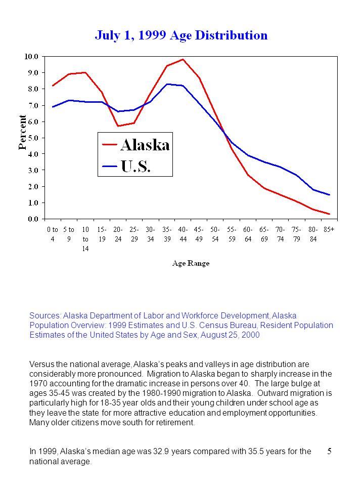 Alaska Science & Technology Innovation Index November 2000