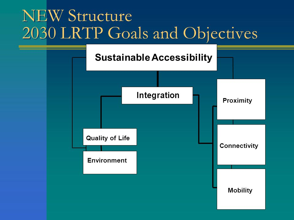 2025 LRTP Goals and Objectives Seven Issue Areas 1.