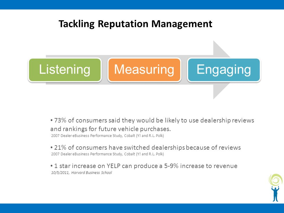 Tackling Reputation Management ListeningMeasuringEngaging 73% of consumers said they would be likely to use dealership reviews and rankings for future vehicle purchases.