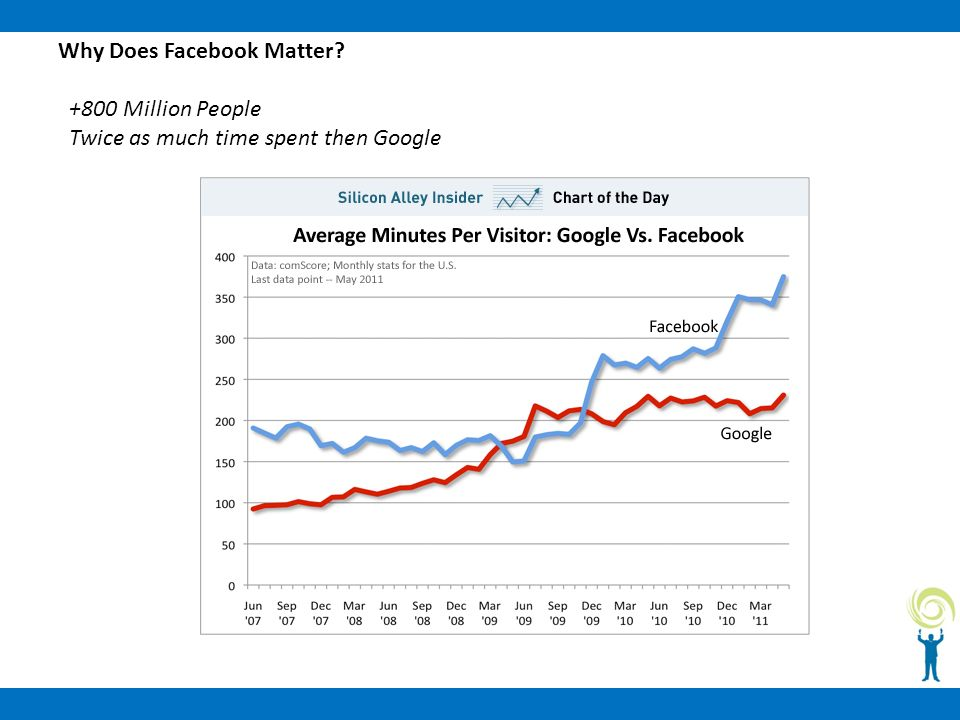 Why Does Facebook Matter +800 Million People Twice as much time spent then Google