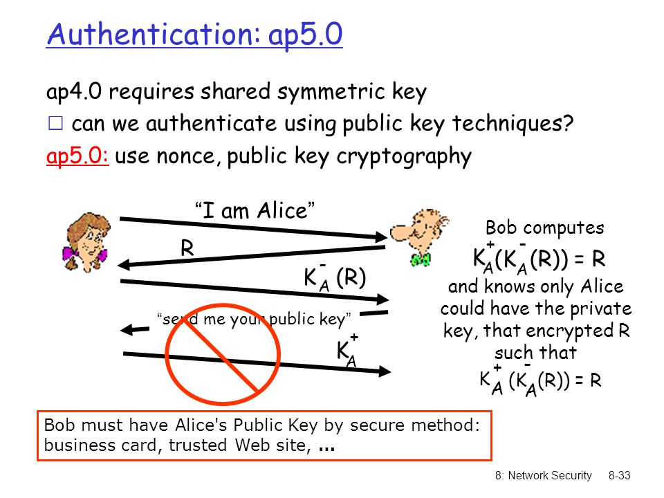 8: Network Security 8-1 Chapter 8 Network Security A note on the use