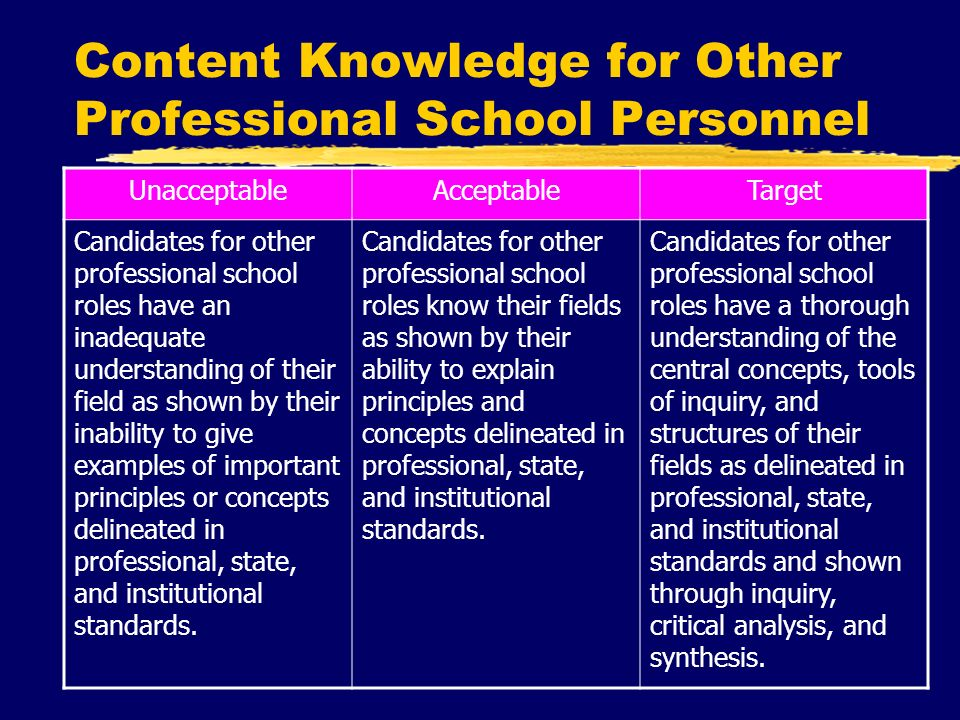 Content Knowledge for Other Professional School Personnel UnacceptableAcceptableTarget Candidates for other professional school roles have an inadequate understanding of their field as shown by their inability to give examples of important principles or concepts delineated in professional, state, and institutional standards.