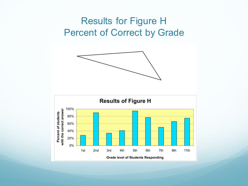 Results for Figure H Percent of Correct by Grade
