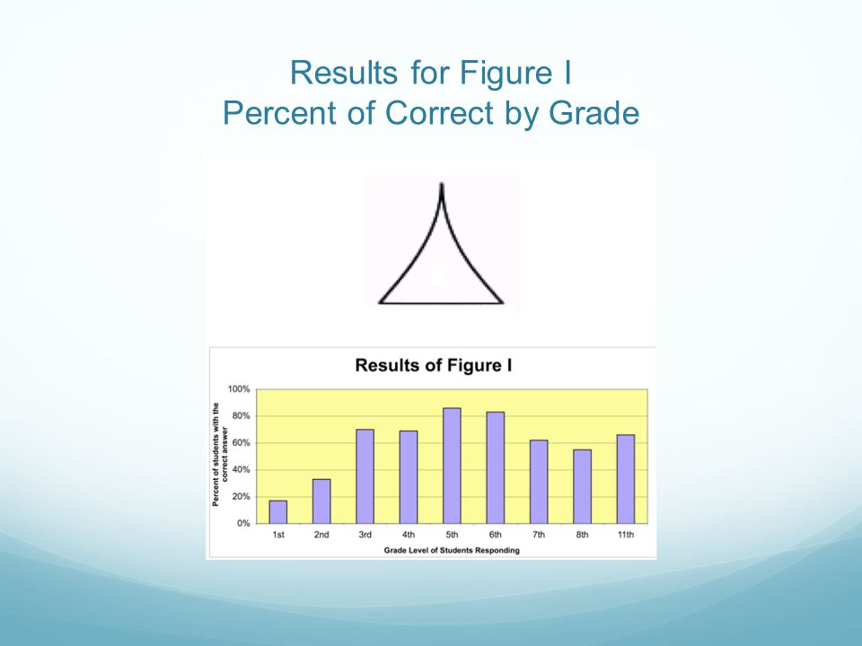 Results for Figure I Percent of Correct by Grade