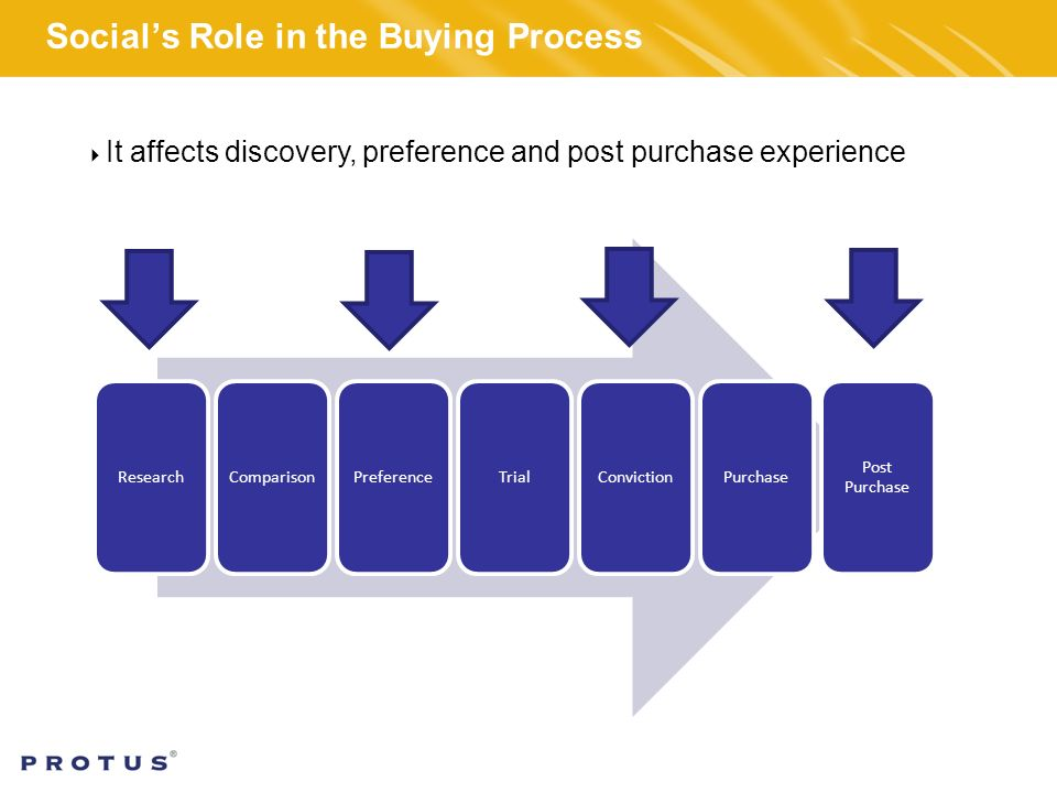 ResearchComparisonPreferenceTrialConvictionPurchase Post Purchase Social's Role in the Buying Process  It affects discovery, preference and post purchase experience