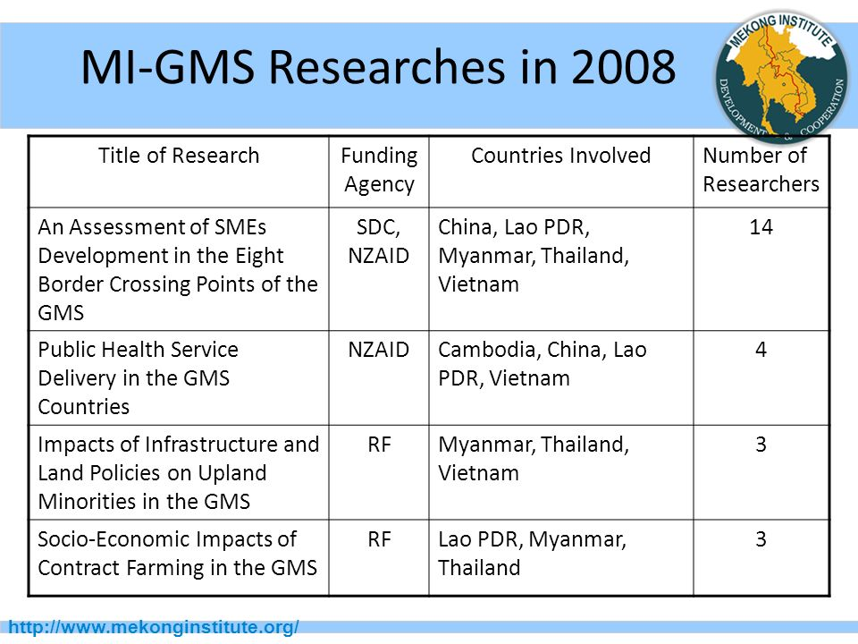 MI-GMS Researches in Title of ResearchFunding Agency Countries InvolvedNumber of Researchers An Assessment of SMEs Development in the Eight Border Crossing Points of the GMS SDC, NZAID China, Lao PDR, Myanmar, Thailand, Vietnam 14 Public Health Service Delivery in the GMS Countries NZAIDCambodia, China, Lao PDR, Vietnam 4 Impacts of Infrastructure and Land Policies on Upland Minorities in the GMS RFMyanmar, Thailand, Vietnam 3 Socio-Economic Impacts of Contract Farming in the GMS RFLao PDR, Myanmar, Thailand 3