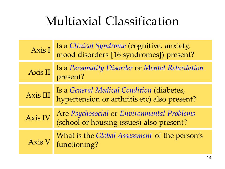 14 Multiaxial Classification Are Psychosocial or Environmental Problems (school or housing issues) also present.