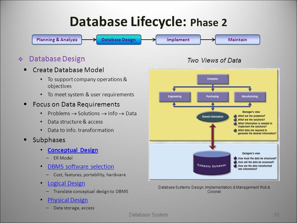 Database Design Why Database From Data Simple Dumping Of Data