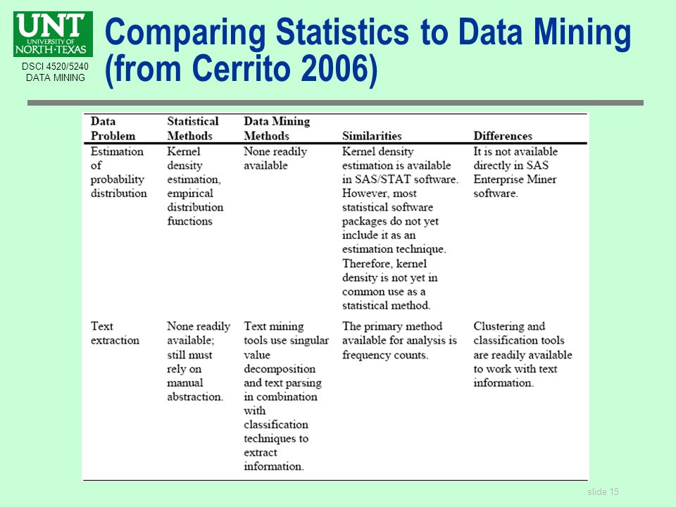 slide 15 DSCI 4520/5240 DATA MINING Comparing Statistics to Data Mining (from Cerrito 2006)
