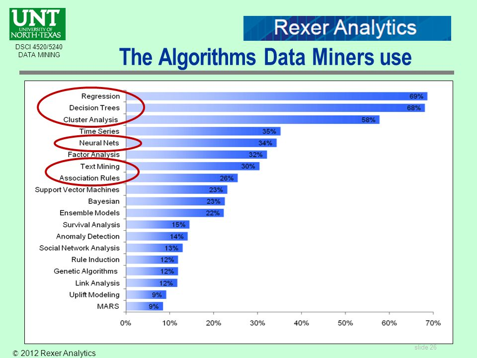 slide 26 DSCI 4520/5240 DATA MINING The Algorithms Data Miners use © 2012 Rexer Analytics
