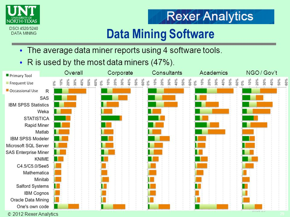 slide 29 DSCI 4520/5240 DATA MINING The average data miner reports using 4 software tools.
