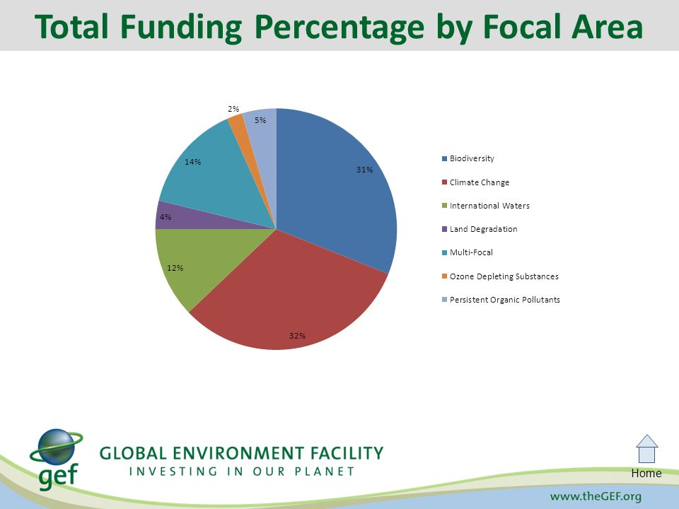 Home Total Funding Percentage by Focal Area