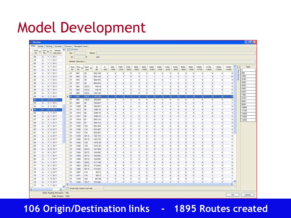 Transportation Operations Group Model Development 106 Origin/Destination links Routes created
