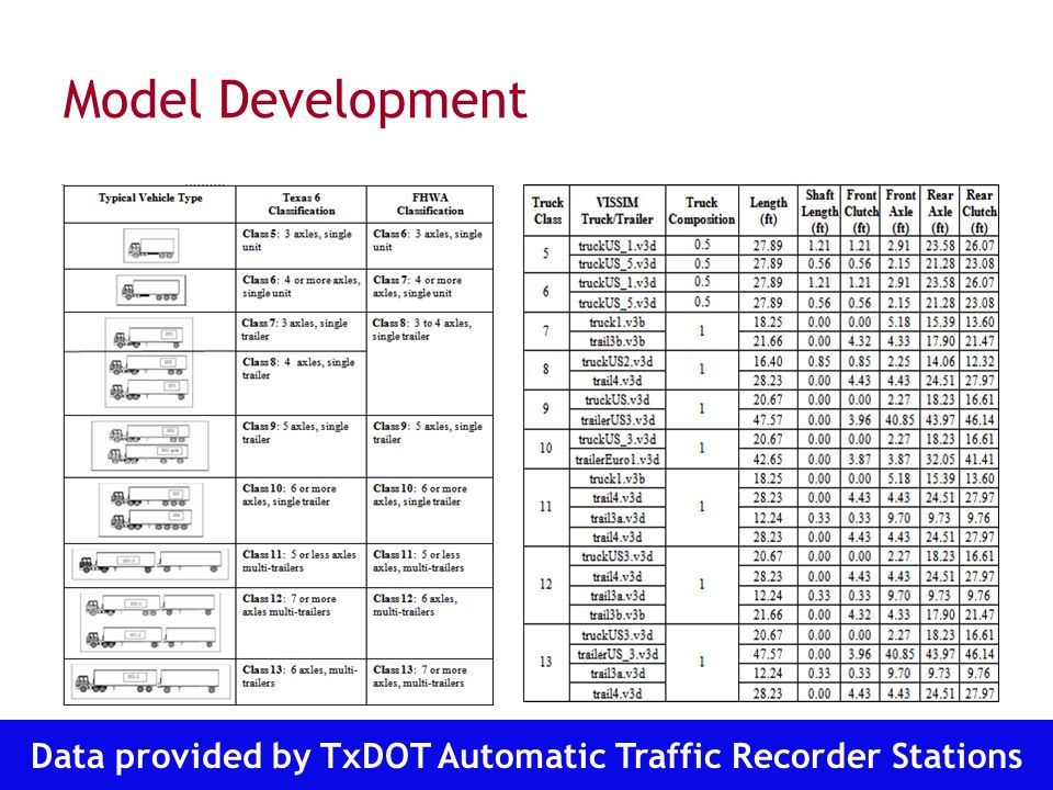 Transportation Operations Group Model Development Data provided by TxDOT Automatic Traffic Recorder Stations