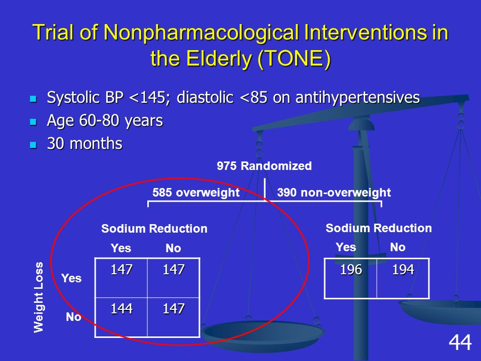 Trial of Nonpharmacological Interventions in the Elderly (TONE) Systolic BP <145; diastolic <85 on antihypertensives Systolic BP <145; diastolic <85 on antihypertensives Age 60-80 years Age 60-80 years 30 months 30 months 147147 144147 Weight Loss Yes No Sodium Reduction YesNo 975 Randomized 585 overweight390 non-overweight Sodium Reduction YesNo 196194 44